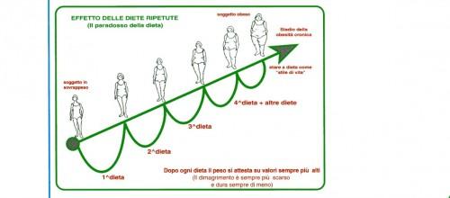 """Il paradosso della dieta (come una dieta può """"fare ingrassare"""")"""